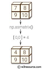 NumPy array: mat() function