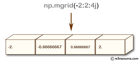 NumPy array: mgrid() function