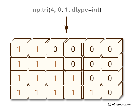 NumPy array: tri() function above main diagonal