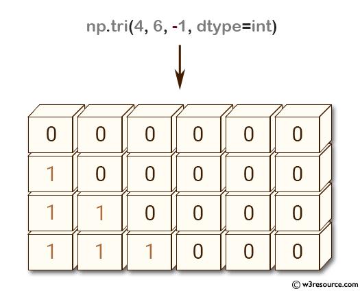 NumPy array: tri() function below main diagonal