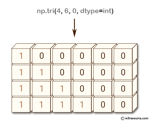 NumPy array: tri() function main diagonal