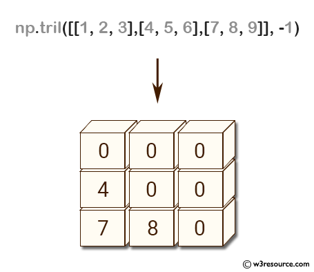 NumPy array: tril() function