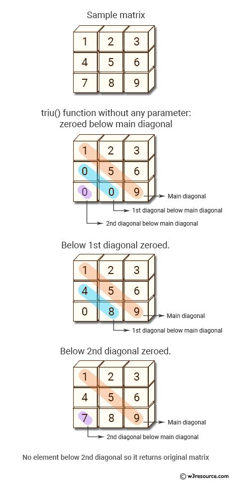 NumPy array: triu() function below 1st diagonal zeroed