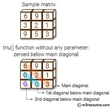 NumPy array: triu() function