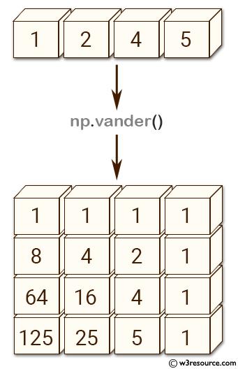 NumPy array: vander() function