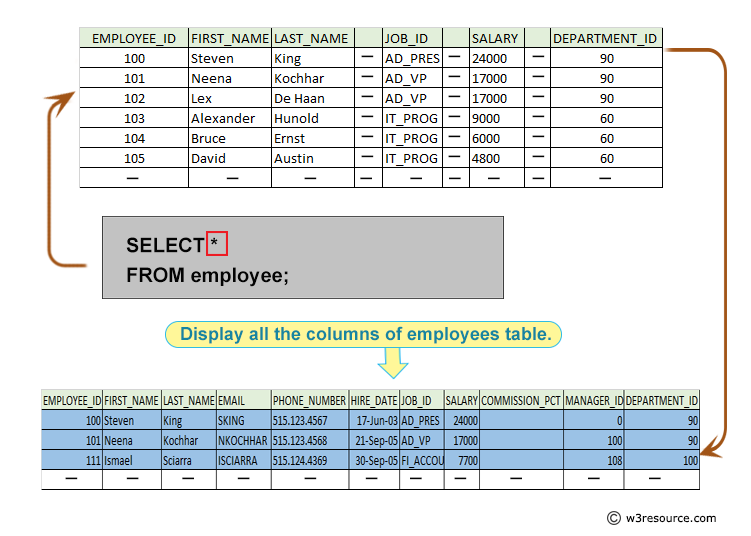 Oracle Exercises: Display all columns of employees table - w3resource
