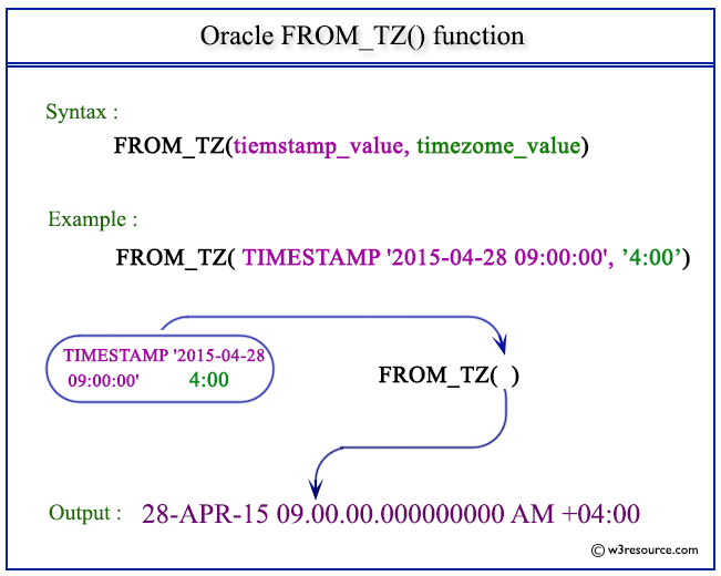 Oracle Fromtz Function W3resource