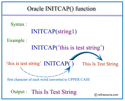 Oracle INITCAP function - w3resource