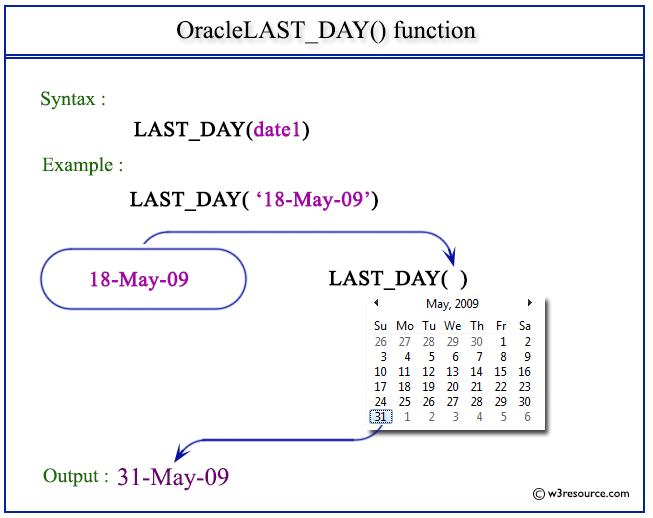 Oracle LAST_DAY function - w3resource
