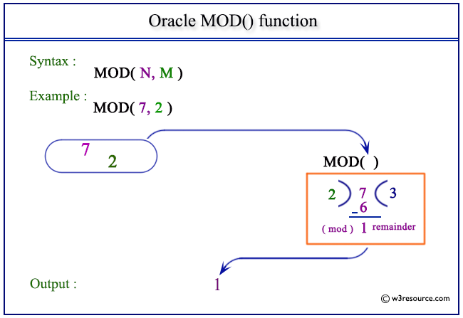 Oracle MOD() function - w3resource