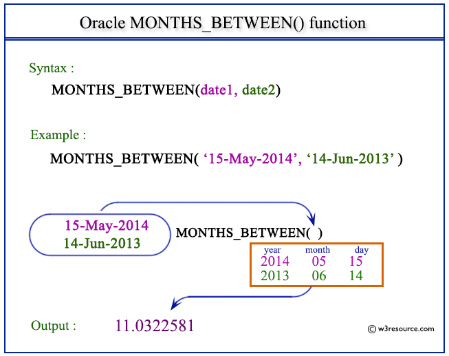 difference between oracle 11g and 12c pdf