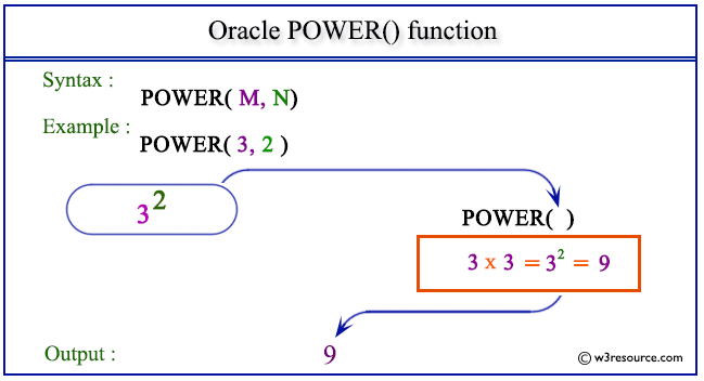 Oracle POWER() function - w3resource