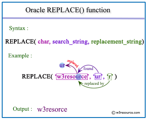 Oracle REPLACE function - w3resource