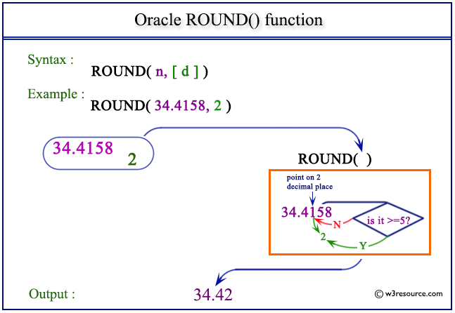 Oracle ROUND() function - w3resource