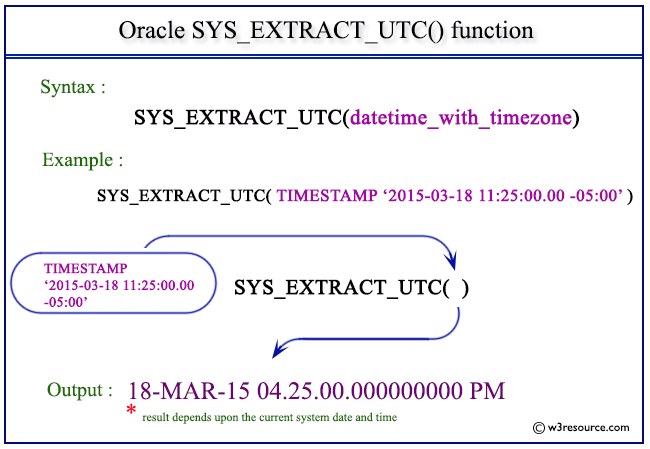 Oracle SYS_EXTRACT_UTC function - w3resource