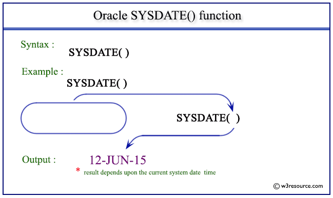Oracle date format in Sydney