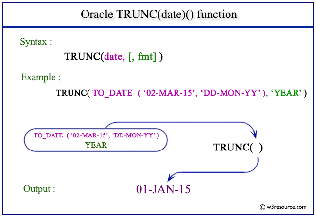 Oracle sql date functions in Sydney