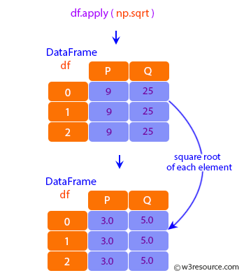 Pandas: DataFrame - Using a numpy universal function (in this case the same as np.sqrt(df)).