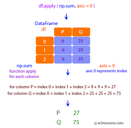 Pandas: DataFrame - Using a reducing function on either axis 0.
