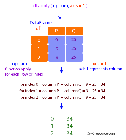 Pandas: DataFrame - Using a reducing function on either axis 1.