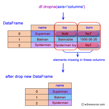 Pandas: DataFrame - Drop the columns where at least one element is missing.
