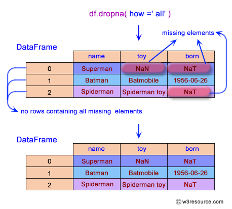 Pandas: DataFrame - Drop the rows where all elements are missing.