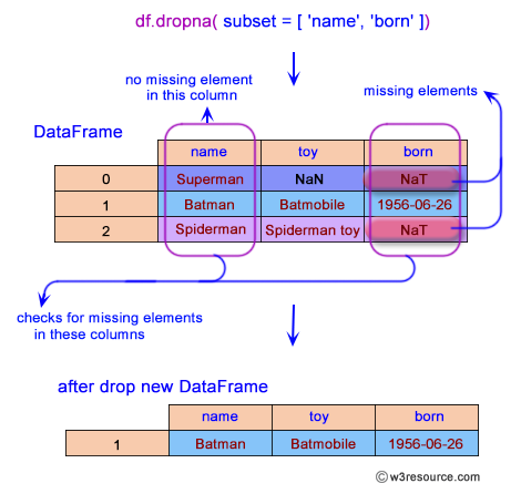 Pandas: DataFrame - Define in which columns to look for missing values.