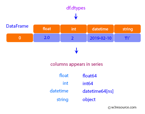 Pandas: DataFrame - columns appears in series.