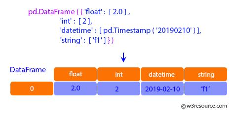 Pandas: DataFrame - dtypes.