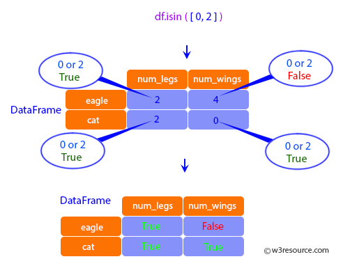 Pandas: DataFrame - When values is a list check whether every value in the DataFrame is present in the list(which animals have 0 and 2 legs or wings).