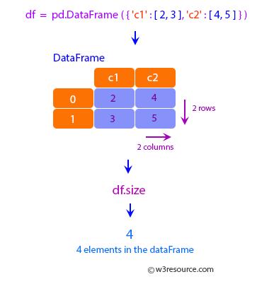 Pandas: DataFrame - Dataframe.size.