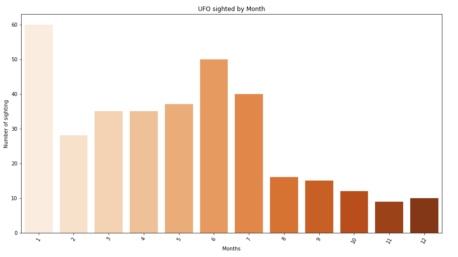 Graphical analysis of distribution of UFO