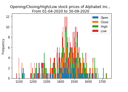 Pandas: Create a stacked histograms plot with more bins of different columns.