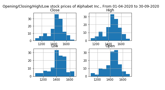 Pandas: Create a stacked histograms plot of different columns with more bins.