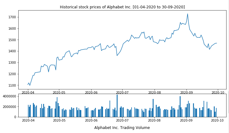 Pandas: Create a plot of stock price and trading volume.