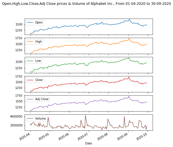 Pandas: Create a plot of Open, High, Low, Close, Adjusted Closing prices and Volume.