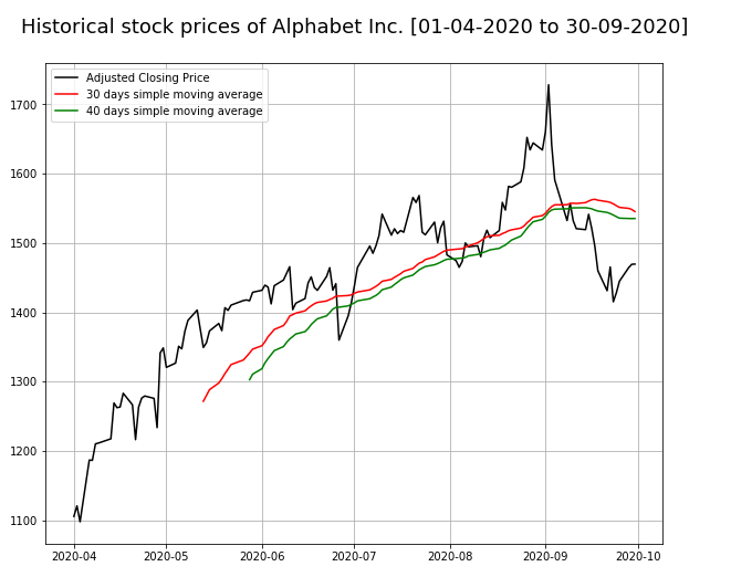 Pandas: Create a plot of adjusted closing prices and simple moving average.