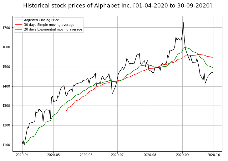 Pandas: Create a plot of adjusted closing prices, thirty days simple moving average and exponential moving average.