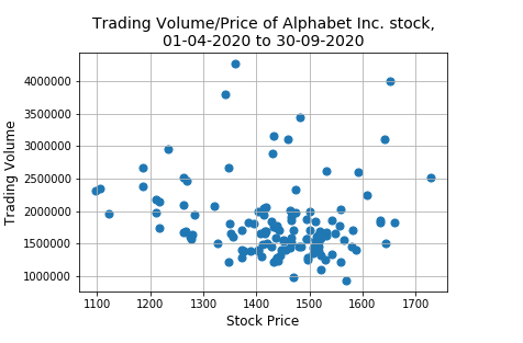 Pandas: Create a scatter plot of the trading volume/stock prices