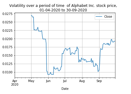 Pandas: Plot the volatility over a period of time of a stock price