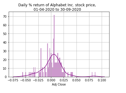 Pandas: Create a histogram to visualize daily return distribution of a stock price
