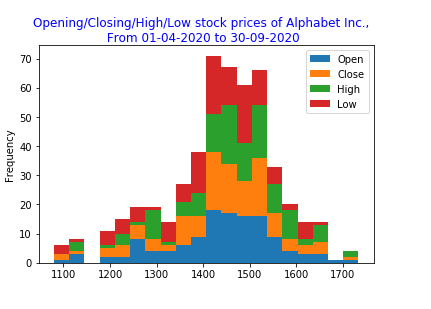 Pandas: Create a stacked histograms plot of different columns.