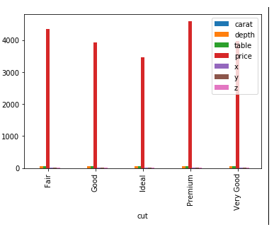 Side-by-side bar plot of the diamonds DataFrame