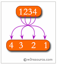 PHP: Reverse the digits of an integer