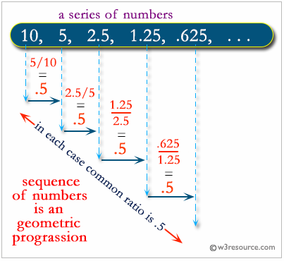 PHP: Check a sequence of numbers is a geometric progression or not