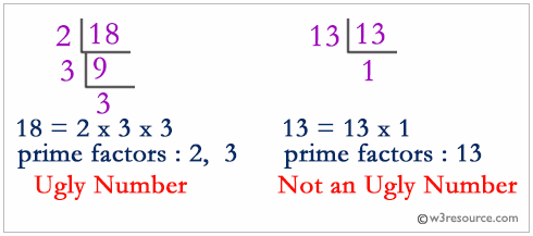 PHP: Check whether a given number is an ugly number