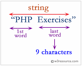 PHP: Find the length of the last word in a string