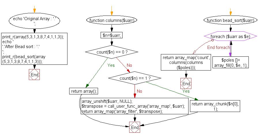 Flowchart: Sort an array of positive integers using the Bead-Sort Algorithm