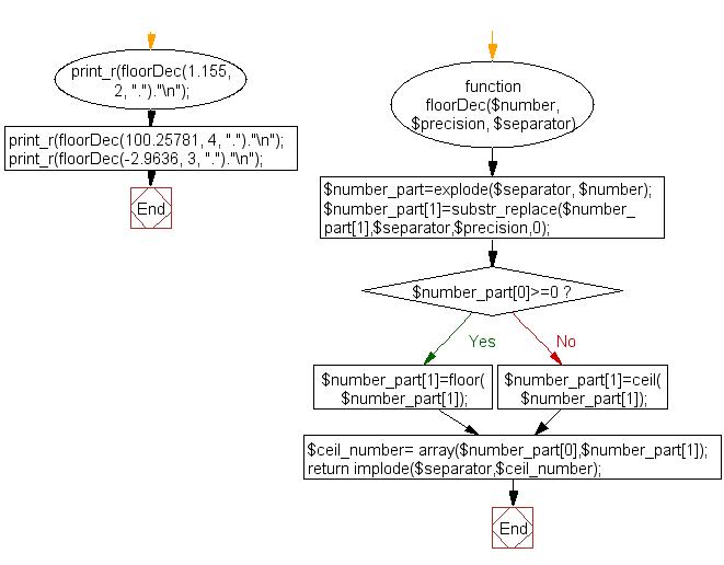 Flowchart: Floor decimal numbers with precision