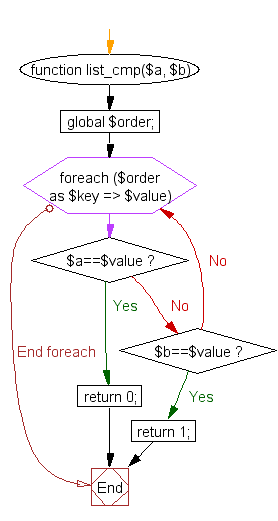 Flowchart: PHP - Sort an array according to another array as a priority list